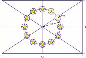 Drapeau européen et sa forme